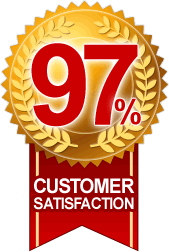 97% CUSTOMER SATISFACTION